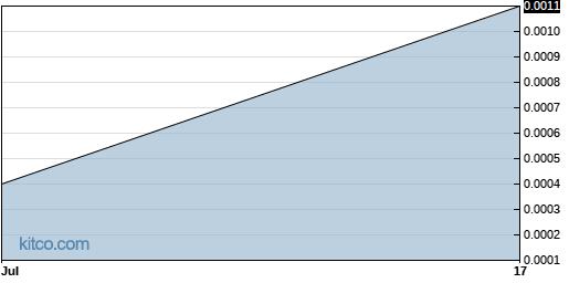 ITMZF 1-Month Chart