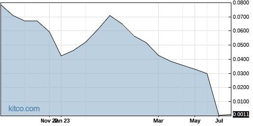 ITMZF 1-Year Chart