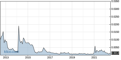 ITNS 10-Year Chart