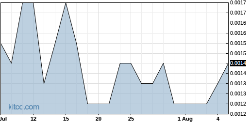 ITNS 1-Month Chart