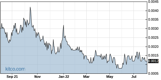 ITNS 1-Year Chart