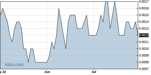 ITNS 3-Month Chart