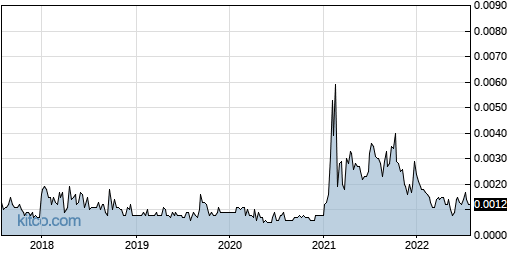 ITNS 5-Year Chart