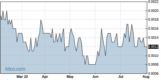 ITNS 6-Month Chart