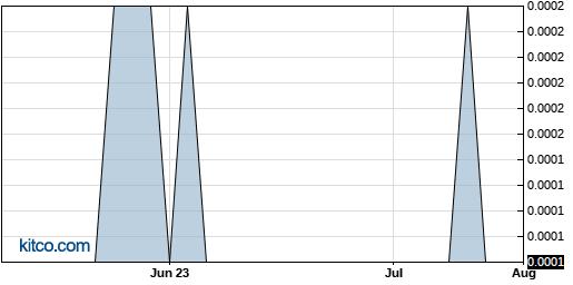 ITVI 3-Month Chart
