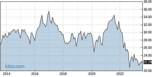 IYZ 10-Year Chart