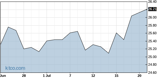 IYZ 1-Month Chart