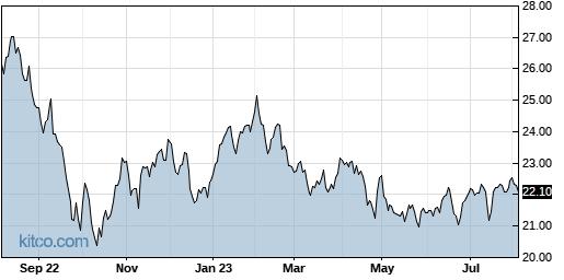 IYZ 1-Year Chart