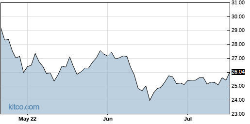 IYZ 3-Month Chart