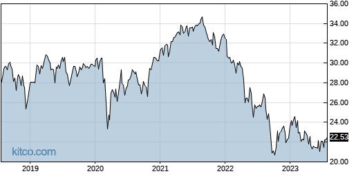 IYZ 5-Year Chart