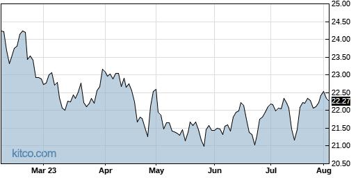 IYZ 6-Month Chart