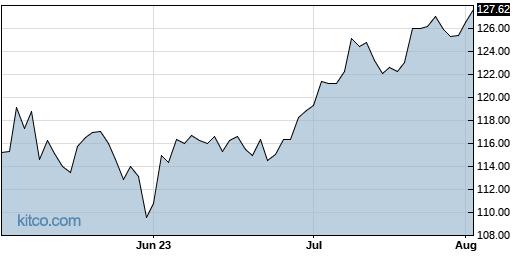 J 3-Month Chart