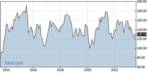 JAZZ 10-Year Chart