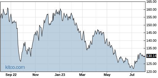JAZZ 1-Year Chart