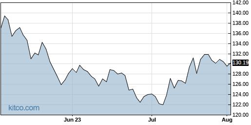 JAZZ 3-Month Chart