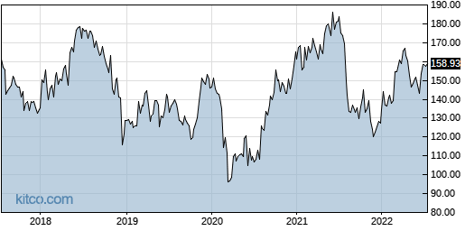 JAZZ 5-Year Chart