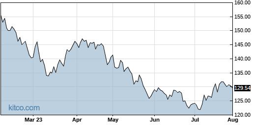 JAZZ 6-Month Chart