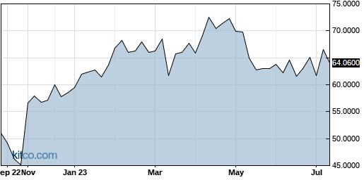 JBARF 1-Year Chart