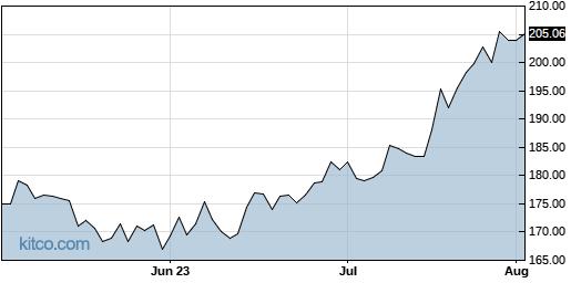 JBHT 3-Month Chart