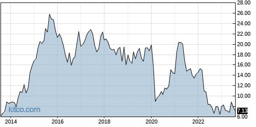 JBLU 10-Year Chart