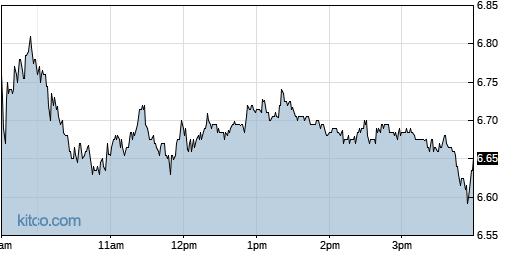 JBLU 1-Day Chart