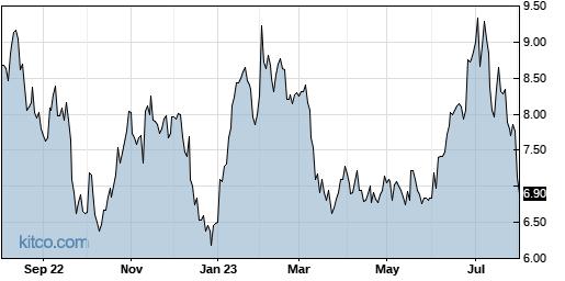 JBLU 1-Year Chart