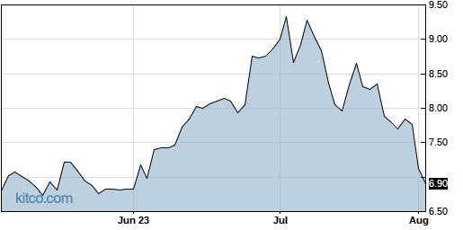 JBLU 3-Month Chart