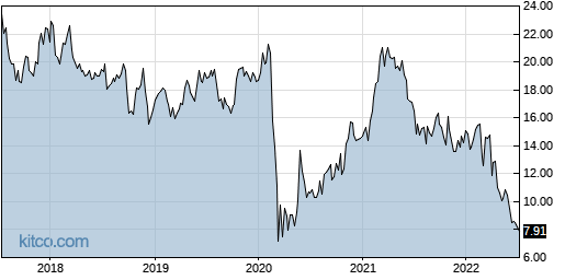 JBLU 5-Year Chart