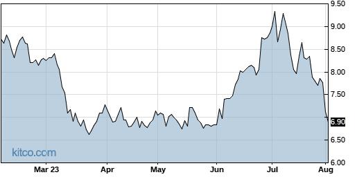 JBLU 6-Month Chart