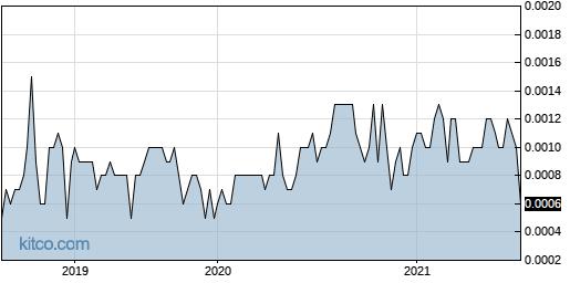 JCDS 5-Year Chart