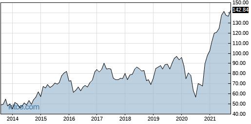 JCOM 10-Year Chart