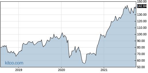 JCOM 5-Year Chart