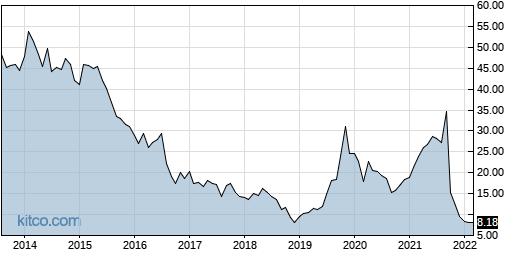 JCS 10-Year Chart