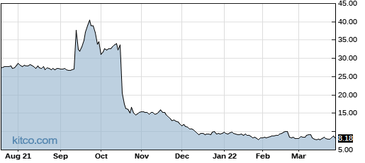 JCS 1-Year Chart