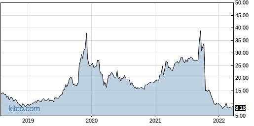 JCS 5-Year Chart