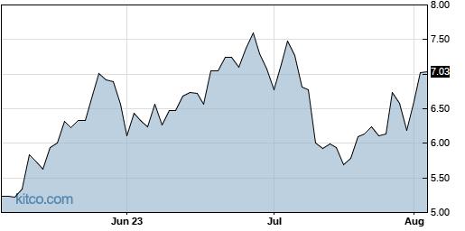JDST 3-Month Chart