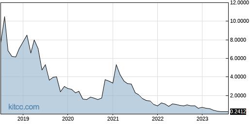JG 10-Year Chart