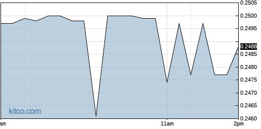 JG 1-Day Chart