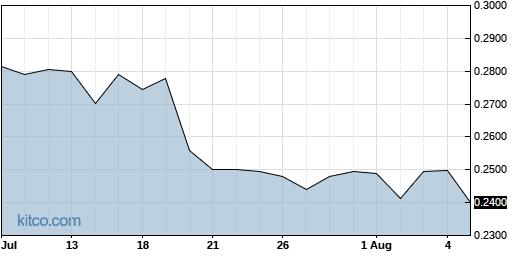 JG 1-Month Chart