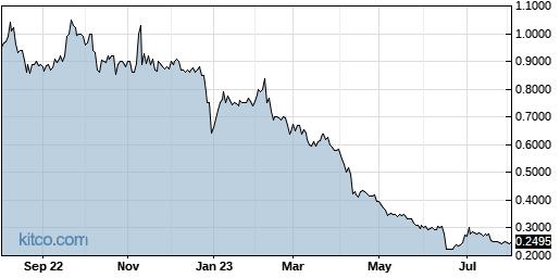 JG 1-Year Chart