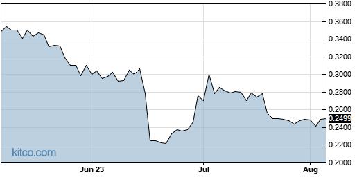 JG 3-Month Chart