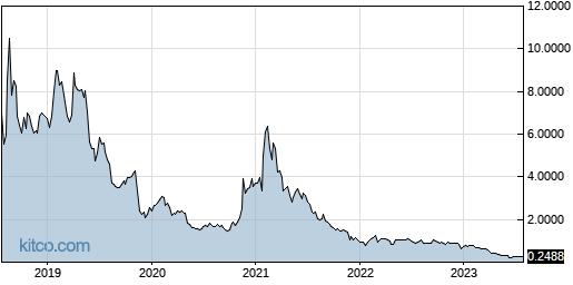 JG 5-Year Chart