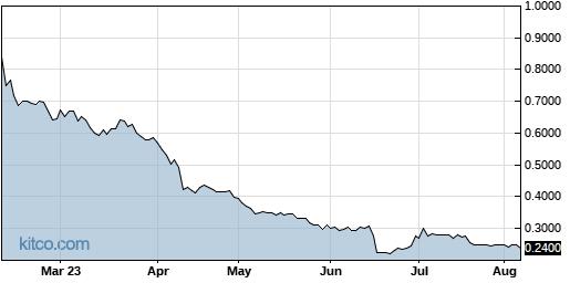 JG 6-Month Chart