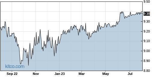JHAA 1-Year Chart