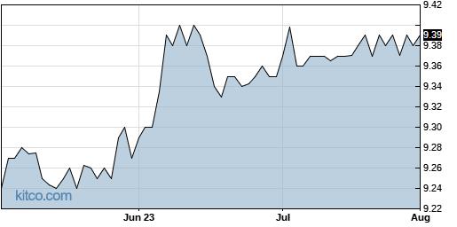 JHAA 3-Month Chart