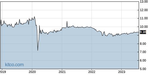 JHAA 5-Year Chart
