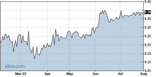 JHAA 6-Month Chart