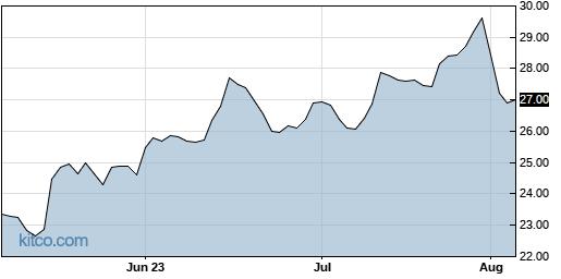 JHX 3-Month Chart