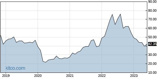 JJE 10-Year Chart
