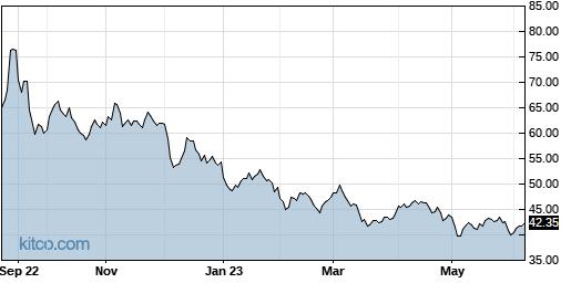 JJE 1-Year Chart